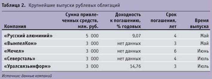 Крупнейшие выпуски рублевых облигаций