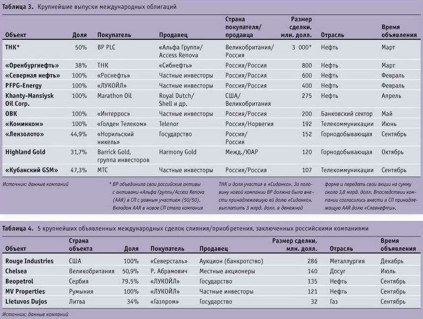 Крупнейшие выпуски международных облигаций