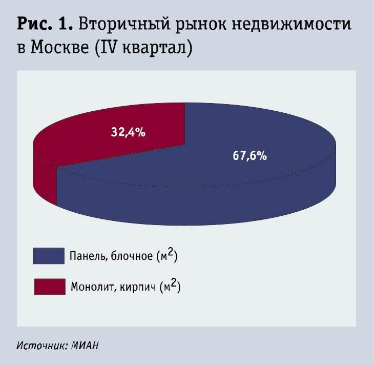 Вторичный рынок недвижимости в Москве (IV квартал), (Рис.1.)