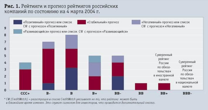 Рейтинги и пргноз рейтингов российских компаний по состоянию на 4 марта 2004г.