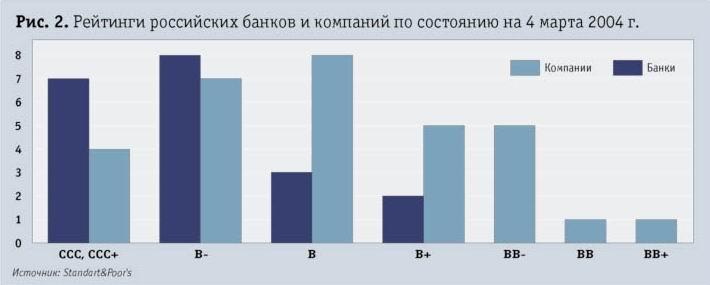 Рейтинги российских банков и компаний по состоянию на 4 марта 2004г.