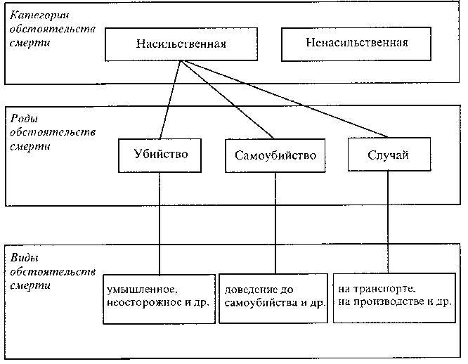 Схема 27.  Медико-биологическая классификация причин смерти. от недоношенности... низма, от недостатка...
